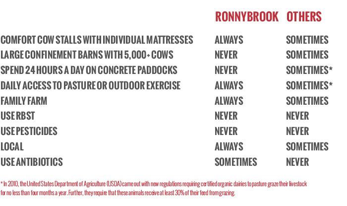 Ronnybrook_About_ChartWhite